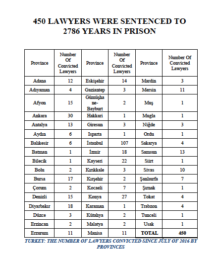 450 lawyers were sentenced